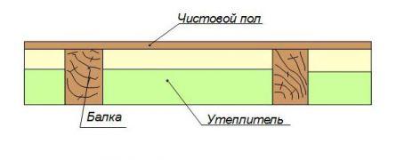 схема утепления перекрытия
