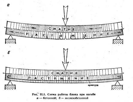 Схема работы железобетона