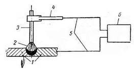 Схема дуговой сварки при помощи металлического электрода: 1- свариваемые детали; 2 - электрическая дуга; 3 - электрод; 4 - электродержатель; 5 - проводники тока; 6 - источник электрического тока.