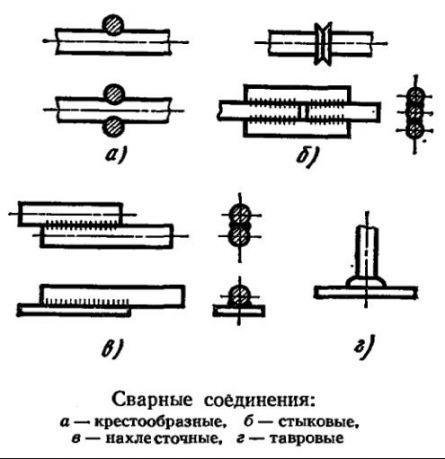 Сварные соединения