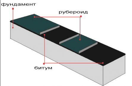 Гидроизоляция сруба