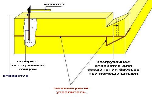 Схема укладки утеплителя для бани из бруса.