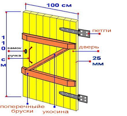 Установка...  Дверь целесообразно делать из шпунтованных дощечек шириной 25 мм (как представлено на рисунке) .