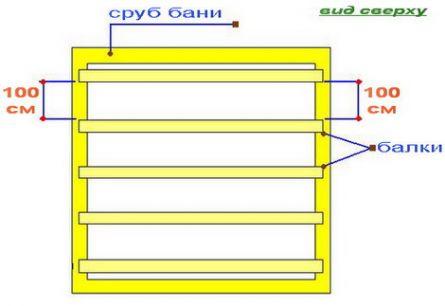 Установка потолочных балок: схема кладки (вид сверху) .