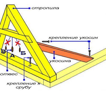 предварительно в основании стропильной фермы необходимо просверлить...  Устройство крыши необходимо начинать с...