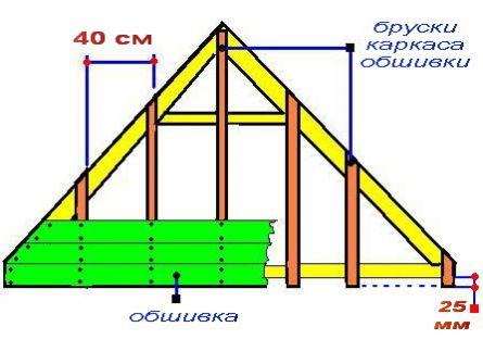 Вариант обшивки фронтона горизонтальным расположением досокОбшивку фронтона целесообразно сделать к тому же с...