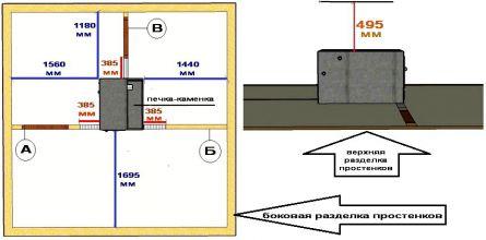 Пожаробезопасная установка печки-каменки в бане