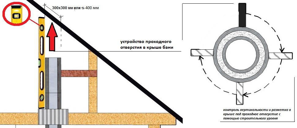 Как сделать на крыше дымоход бани - OldKurgan.Ru