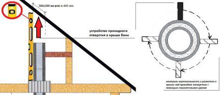 Вывод трубы через крышу бани