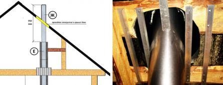 Способ крепления трубы дымохода в проходном отверстии крыши бани