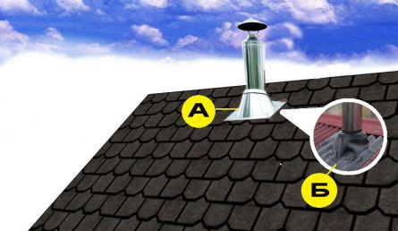 Варианты уплотнения прохода трубы дымохода через крышу