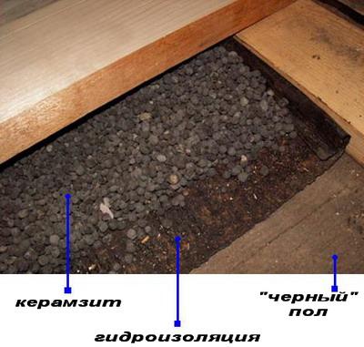 """Когда  """"черный """" пол настелен, поверху настилается водоизоляция (рубероид, пергамин или же водоизоляционные пленки) ."""