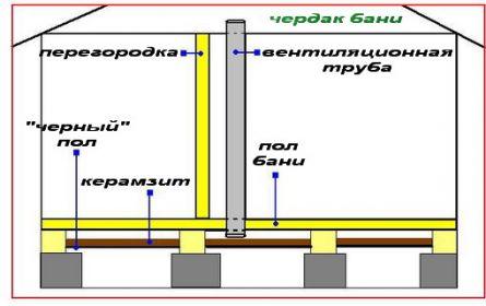 Для устройства вентиляции, необходимо заранее, еще в то время когда настилается пол оставить по углам бани в...