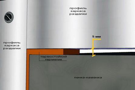 Заполнение пространства между каркасом и печкой термостойким герметиком
