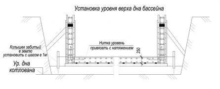 Установка уровня дна бассейна