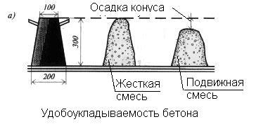 Подвижность бетона