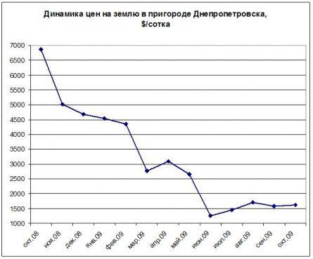 Цены на землю Днепропетровск