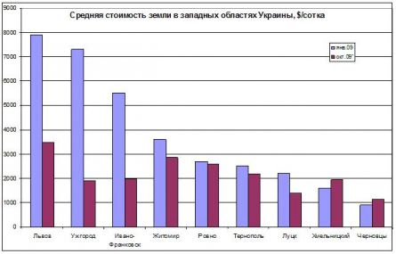 Цены на землю на Западе Украины