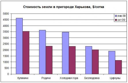 Цены на землю в Харькове
