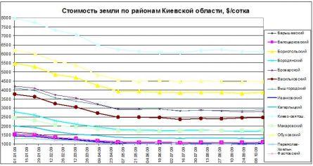 Цены на землю в Киеве по районам