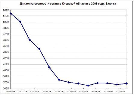 Цены на землю в Киевской области