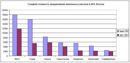 Цены на землю в Крыму
