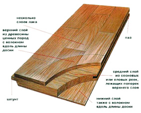 Виды деревянных чистовых полов