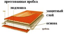 слои пробкового покрытия