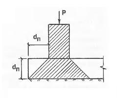 Отступ цоколя от края плитного фундамента