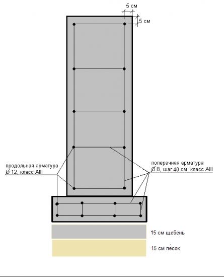 Фундамент с пяткой и подсыпкой