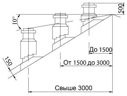 Высота вывода трубы на крышу по отношению к коньку