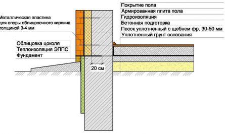 cхема устройства фундамента и плиты пола (без опирания ее на фундамент) 1