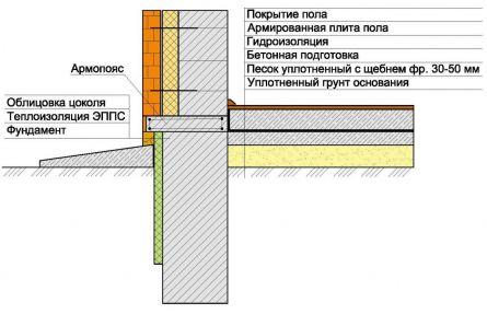 cхема устройства фундамента и плиты пола (без опирания ее на фундамент) 2