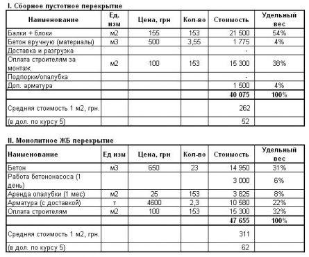 Сравнение стоимости перекрытия из пустотелых керамзитобетонных блоков с монолитным перекрытием