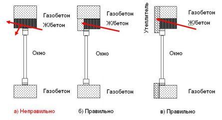 Варианты утепления перемычки над проемом в стене из газоблока