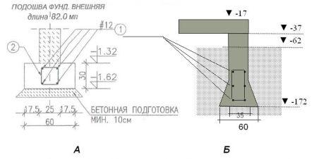 Устройство фундаментной стены