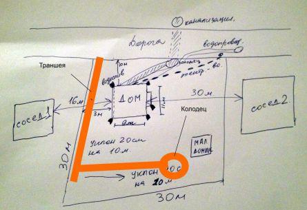 Схема расположения траншейного дренажа на участке