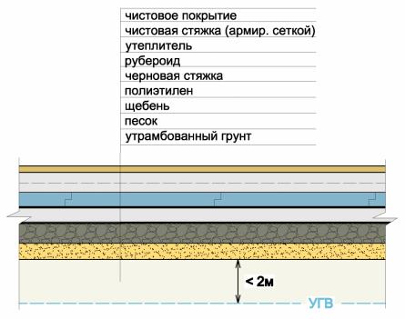 Конструкция пола по грунту при высоком УГВ