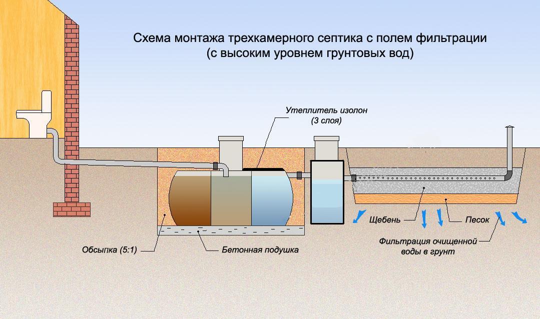 Полная схема канализации дома
