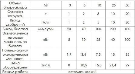 Производительность биогенератора при различных обьемах ферментатора