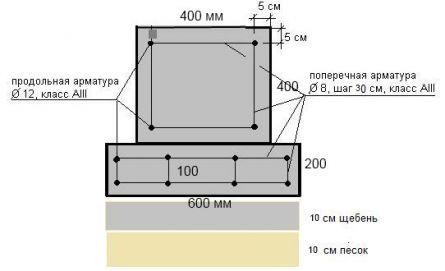 Армирование мелкозаглубленного ленточного фундамента