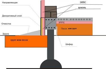 Схема утепления цоколя и ростверка при ТИСЭ