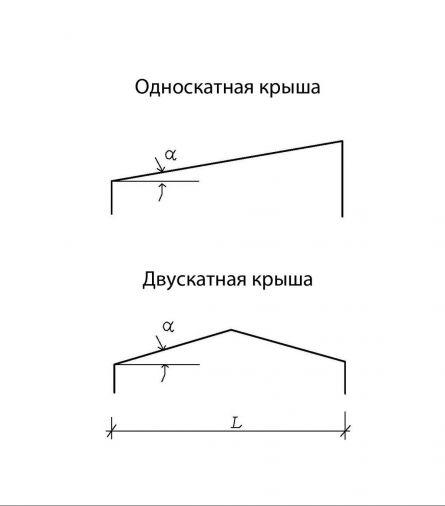 Схемы односкатной и двускатной крыш