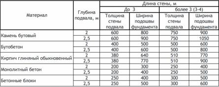 Рекомендуемые пропорции фундаментов