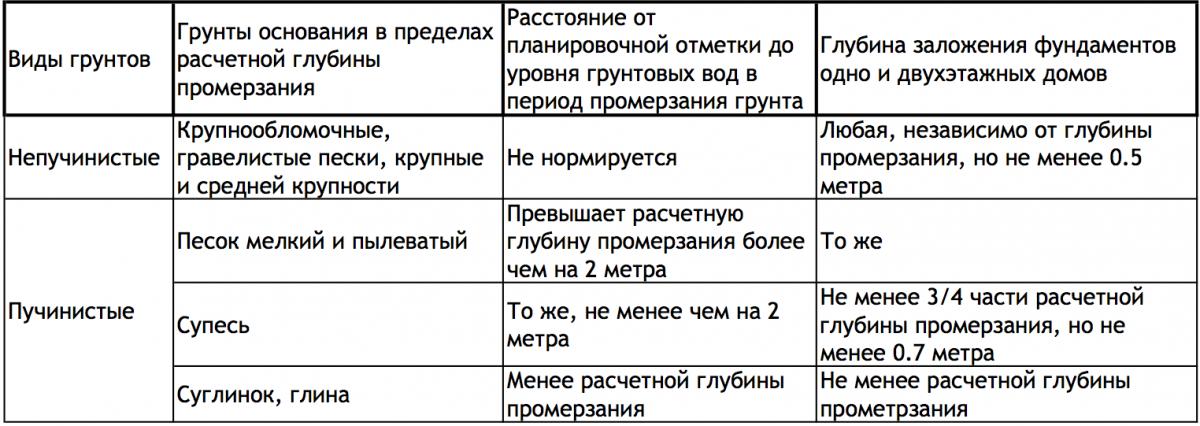 тип и таблица фундаменты грунта