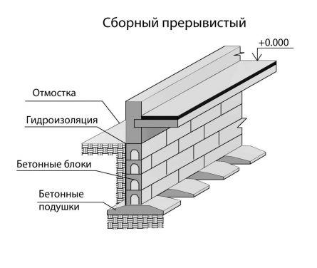 Схема ленточного прерывистого сборного железобетонного фундамента