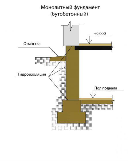 Схема ленточного монолитного фундамента (бутобетонный)