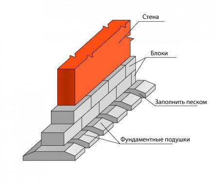Схема ленточного прерывистого фундамента