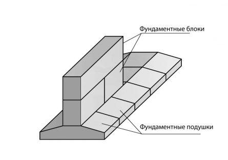 Схема сборного монолитного ленточного фундамента