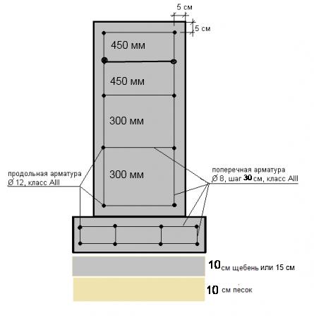 Армирование ленточного фундамента 1,6 м